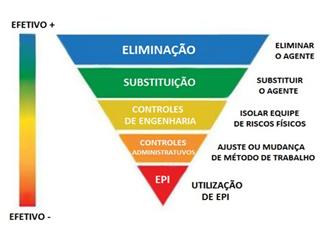 hierarquia-contole-riscos